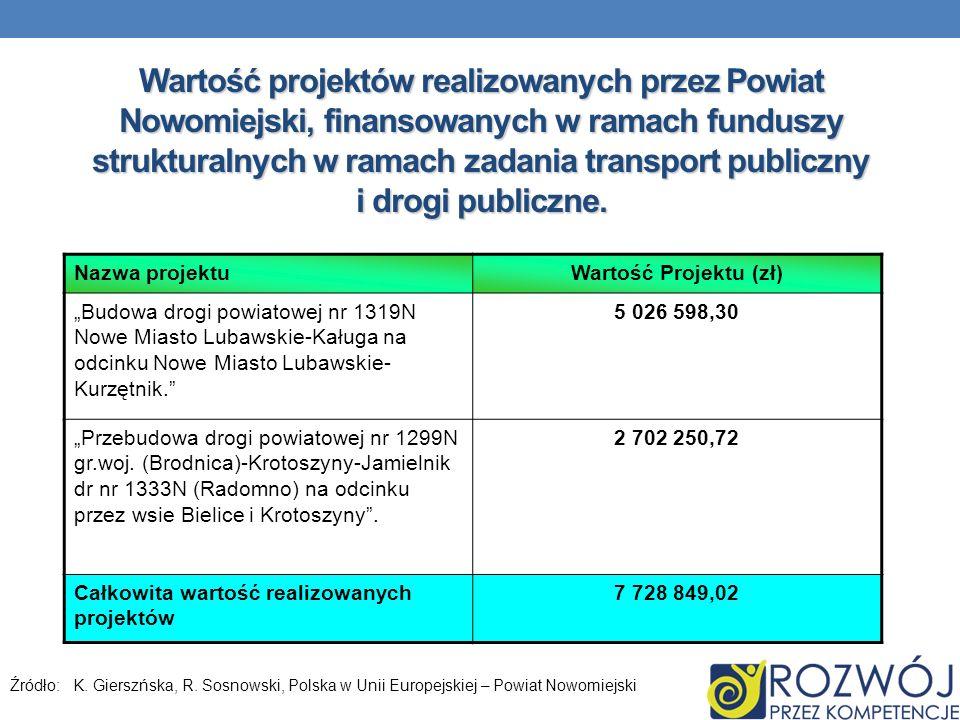 Wartość projektów realizowanych przez Powiat Nowomiejski, finansowanych w ramach funduszy strukturalnych w ramach zadania transport publiczny i drogi