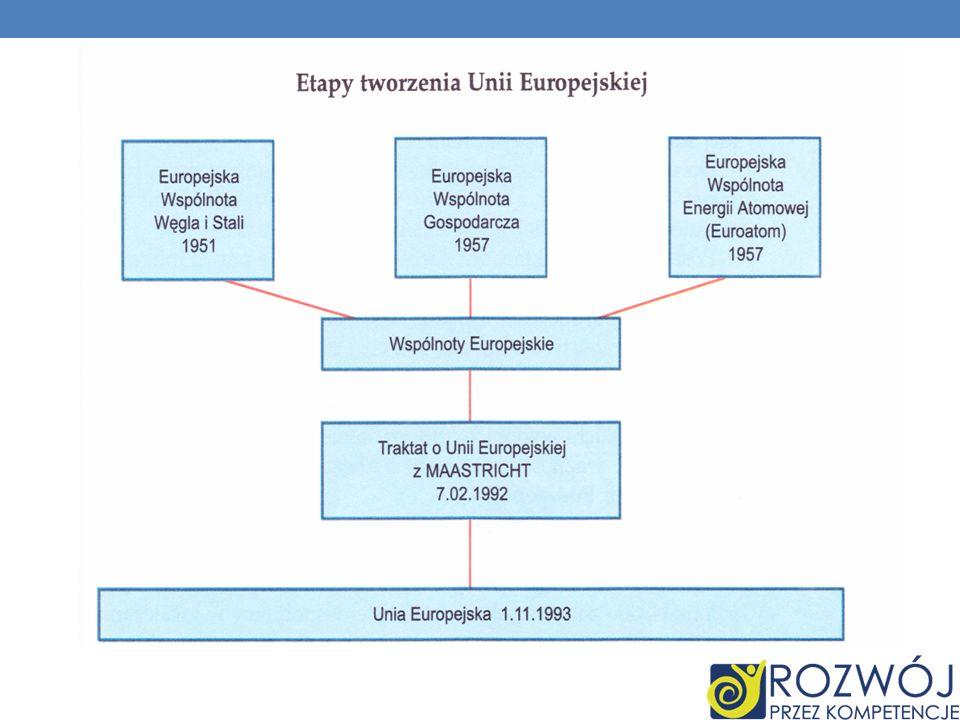 Filar I – współpraca gospodarcza W jego obrębie realizowana jest wspólna polityka: rolna, handlowa, przemysłowa, transportowa, strukturalna, regionalna.