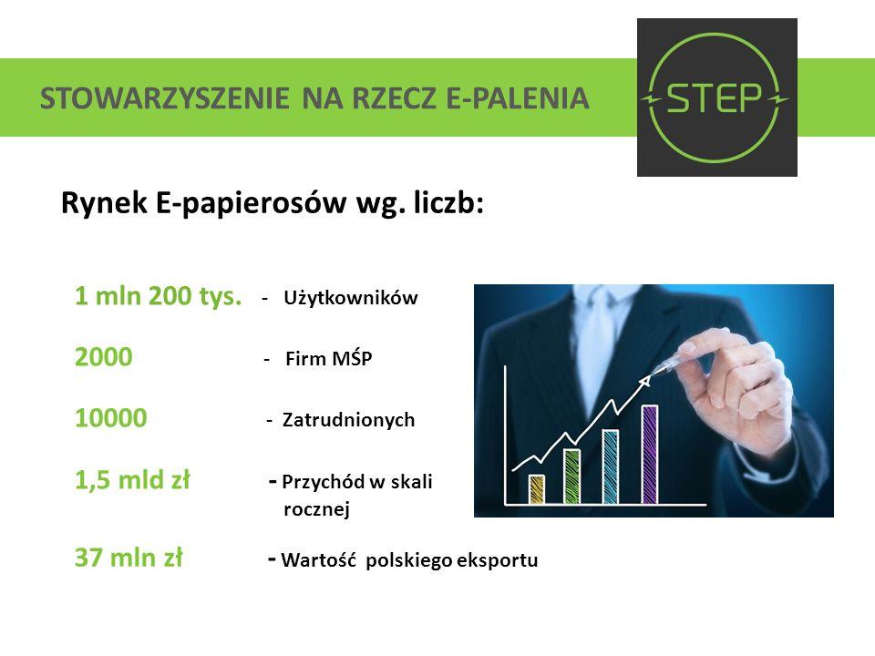 STOWARZYSZENIE NA RZECZ E-PALENIA Rynek E-papierosów wg. liczb: 1 mln 200 tys. - Użytkowników 2000 - Firm MŚP 10000 - Zatrudnionych 1,5 mld zł - Przyc