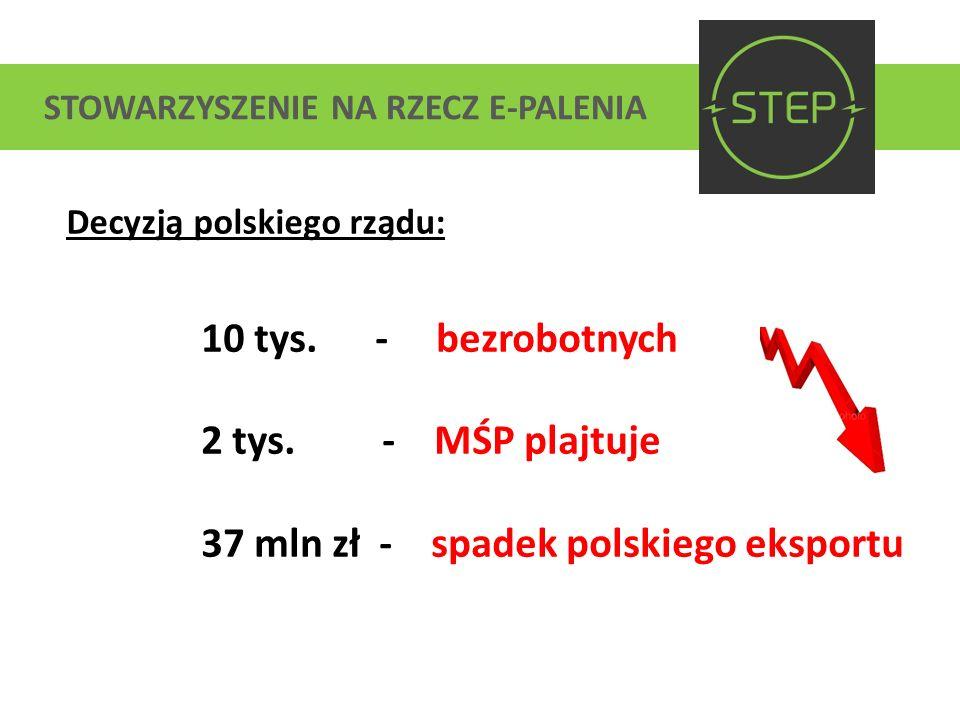 STOWARZYSZENIE NA RZECZ E-PALENIA Decyzją polskiego rządu: 10 tys. - bezrobotnych 2 tys. - MŚP plajtuje 37 mln zł - spadek polskiego eksportu