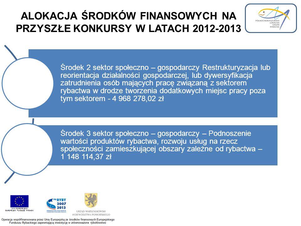 ALOKACJA ŚRODKÓW FINANSOWYCH NA PRZYSZŁE KONKURSY W LATACH 2012-2013 Środek 2 sektor społeczno – gospodarczy Restrukturyzacja lub reorientacja działalności gospodarczej, lub dywersyfikacja zatrudnienia osób mających pracę związaną z sektorem rybactwa w drodze tworzenia dodatkowych miejsc pracy poza tym sektorem - 4 968 278,02 zł Środek 3 sektor społeczno – gospodarczy – Podnoszenie wartości produktów rybactwa, rozwoju usług na rzecz społeczności zamieszkującej obszary zależne od rybactwa – 1 148 114,37 zł