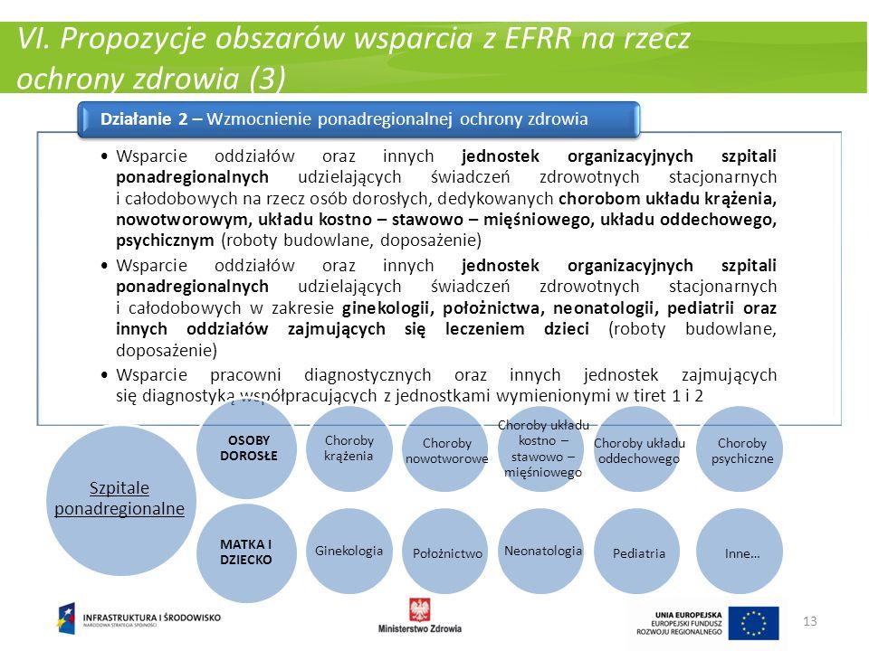 Wsparcie oddziałów oraz innych jednostek organizacyjnych szpitali ponadregionalnych udzielających świadczeń zdrowotnych stacjonarnych i całodobowych n