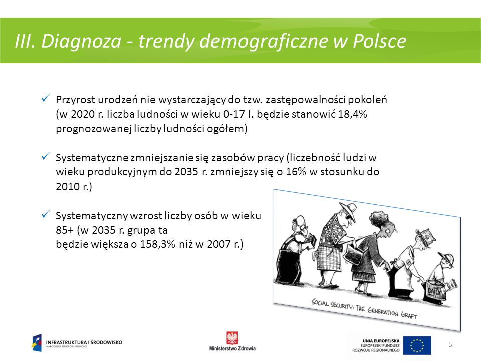 III. Diagnoza - trendy demograficzne w Polsce 5 Przyrost urodzeń nie wystarczający do tzw. zastępowalności pokoleń (w 2020 r. liczba ludności w wieku