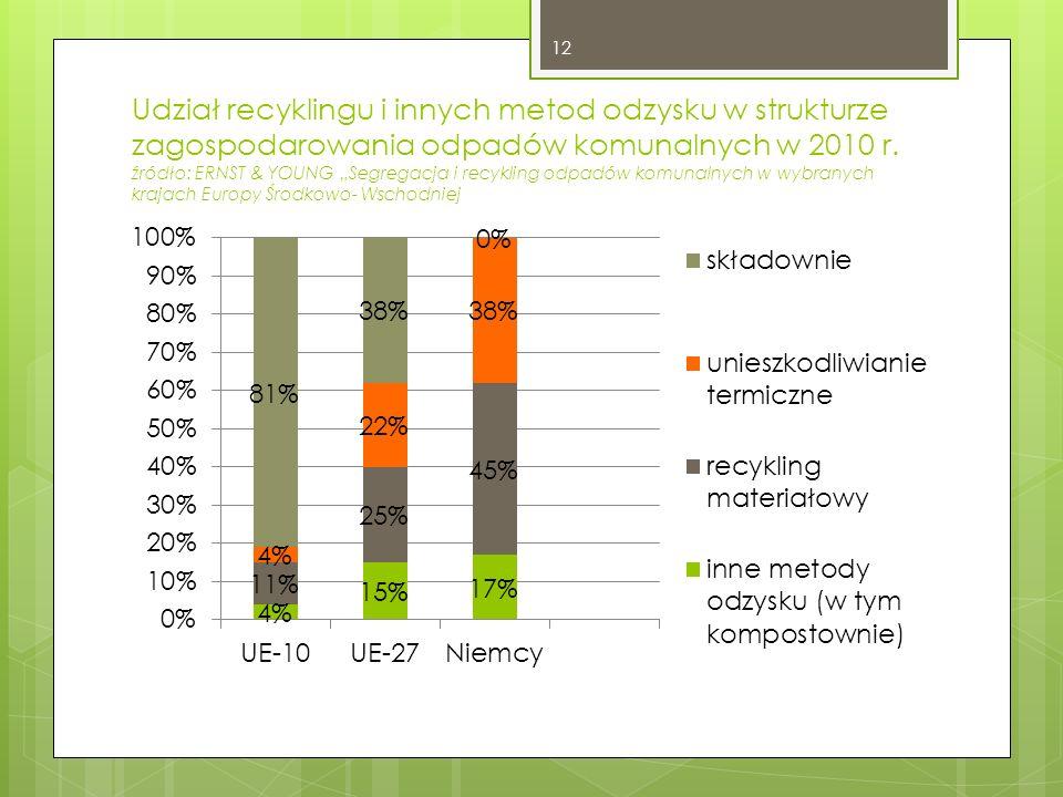 Udział recyklingu i innych metod odzysku w strukturze zagospodarowania odpadów komunalnych w 2010 r. źródło: ERNST & YOUNG Segregacja i recykling odpa