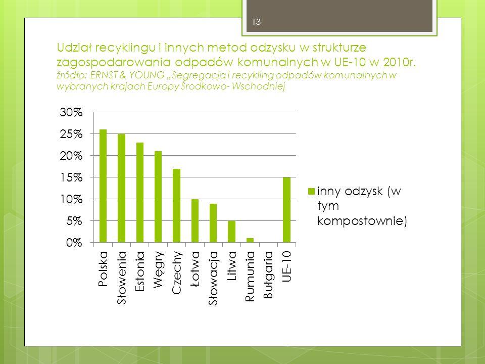 Udział recyklingu i innych metod odzysku w strukturze zagospodarowania odpadów komunalnych w UE-10 w 2010r. źródło: ERNST & YOUNG Segregacja i recykli