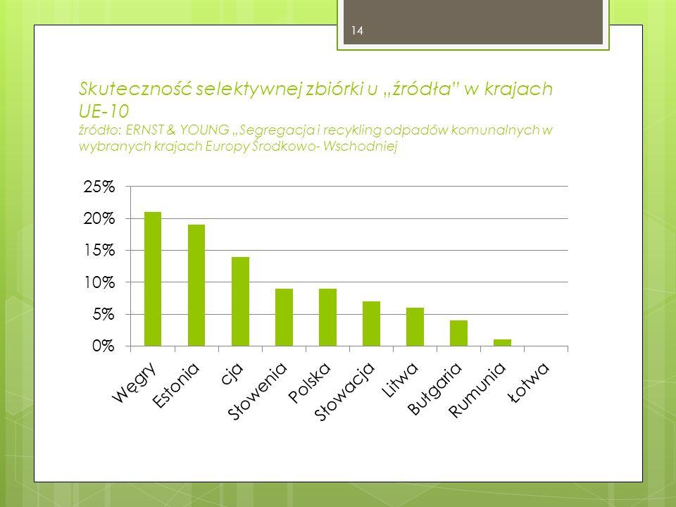 Skuteczność selektywnej zbiórki u źródła w krajach UE-10 źródło: ERNST & YOUNG Segregacja i recykling odpadów komunalnych w wybranych krajach Europy Ś