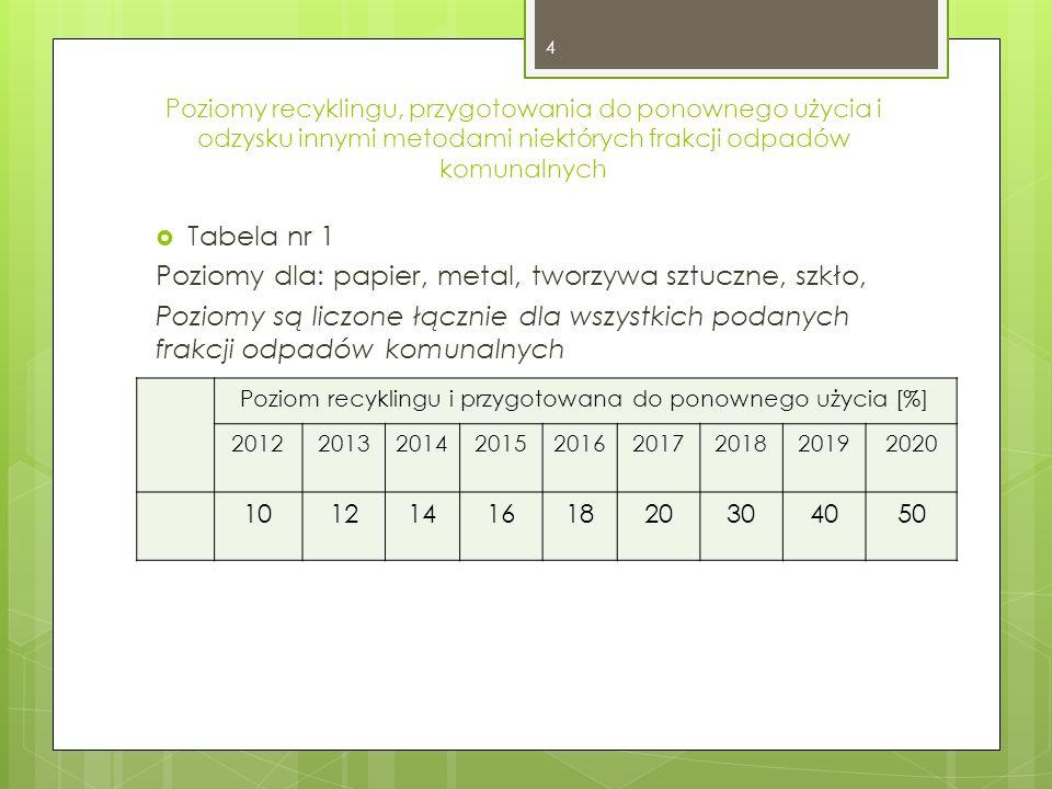 Poziomy recyklingu, przygotowania do ponownego użycia i odzysku innymi metodami niektórych frakcji odpadów komunalnych Tabela nr 1 Poziomy dla: papier