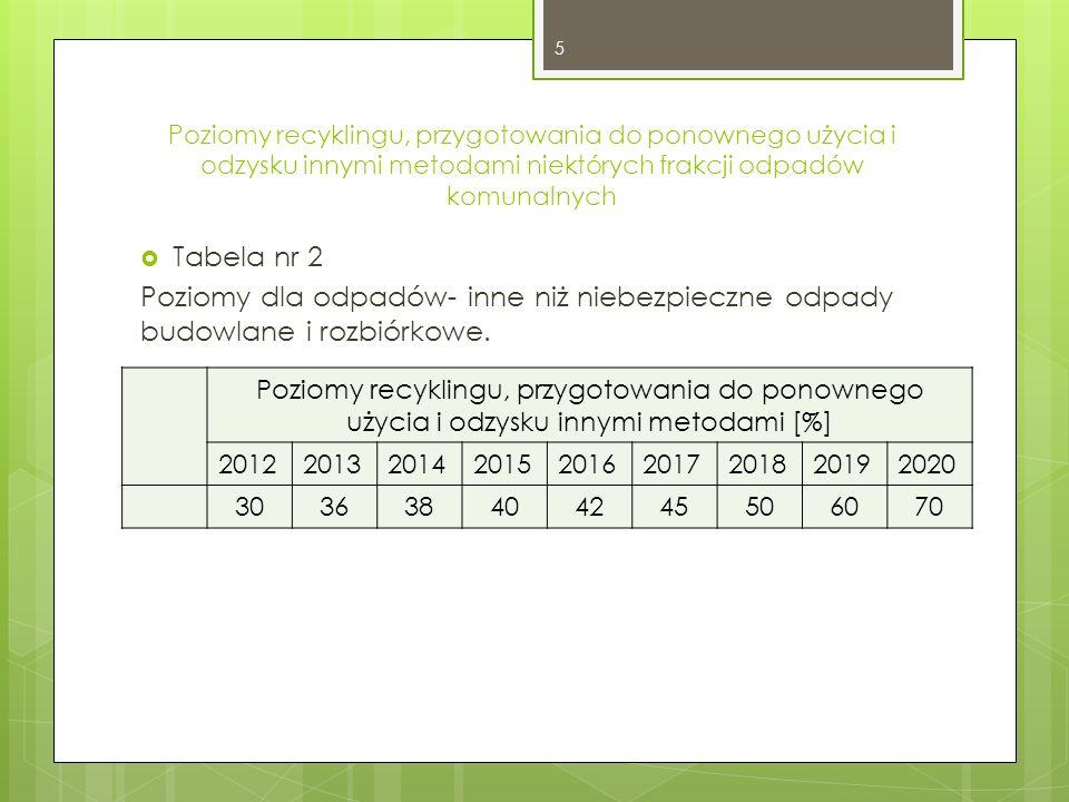Poziomy recyklingu, przygotowania do ponownego użycia i odzysku innymi metodami niektórych frakcji odpadów komunalnych Tabela nr 2 Poziomy dla odpadów