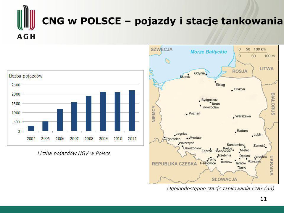 CNG w POLSCE – pojazdy i stacje tankowania Ogólnodostępne stacje tankowania CNG (33) Liczba pojazdów NGV w Polsce 11