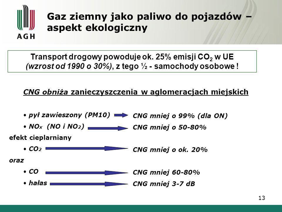 Gaz ziemny jako paliwo do pojazdów – aspekt ekologiczny Transport drogowy powoduje ok. 25% emisji CO 2 w UE (wzrost od 1990 o 30%), z tego ½ - samocho