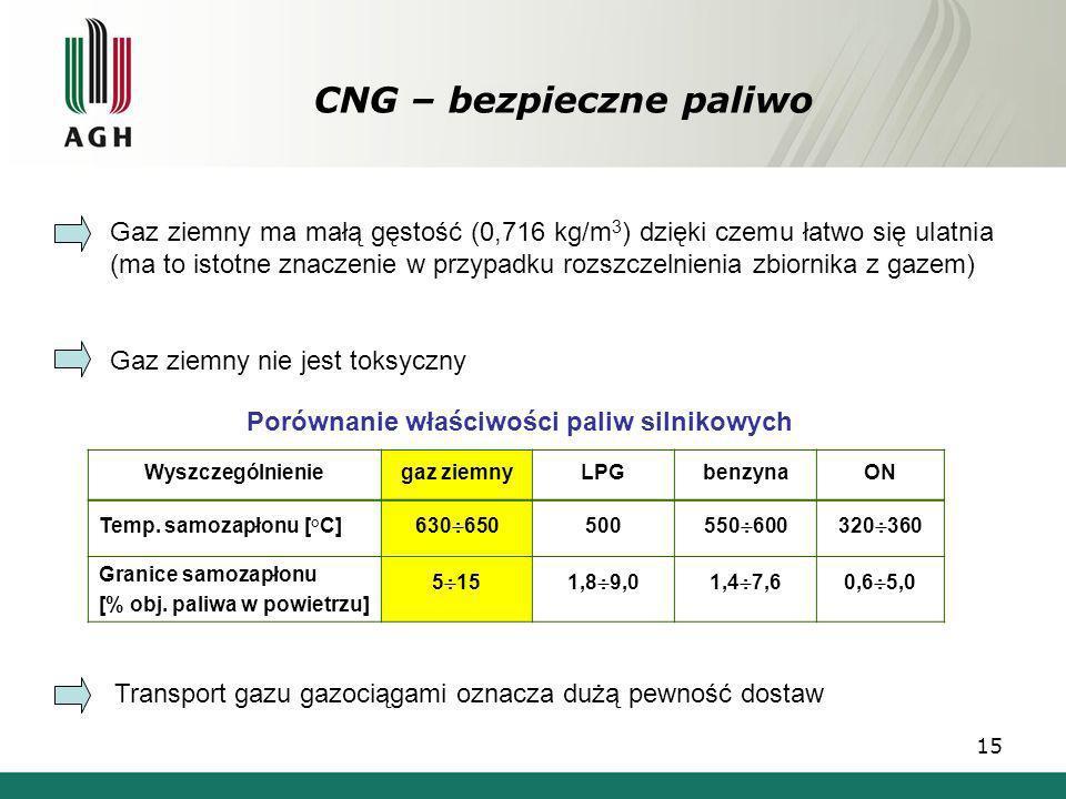15 Gaz ziemny ma małą gęstość (0,716 kg/m 3 ) dzięki czemu łatwo się ulatnia (ma to istotne znaczenie w przypadku rozszczelnienia zbiornika z gazem) G