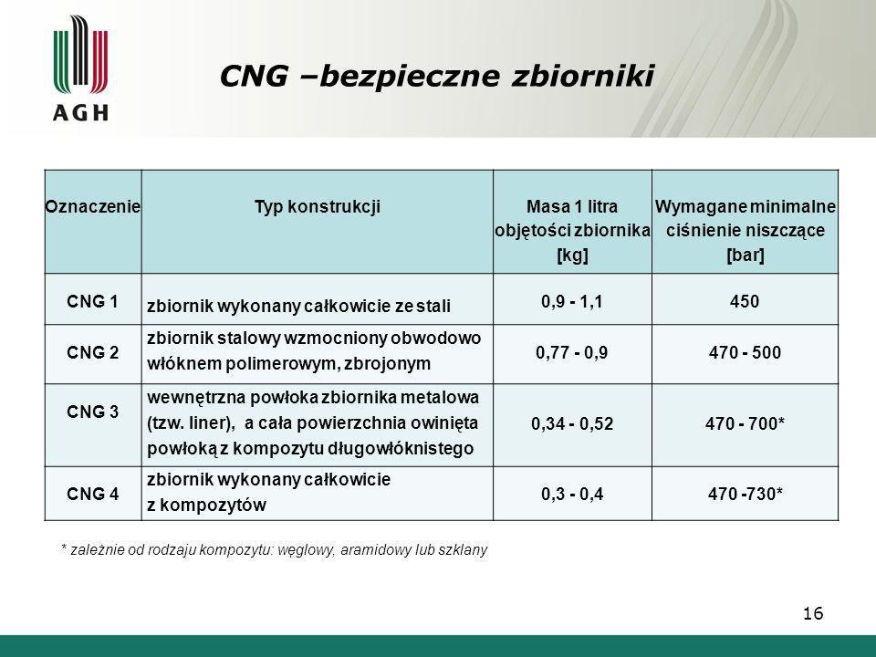 16 OznaczenieTyp konstrukcji Masa 1 litra objętości zbiornika [kg] Wymagane minimalne ciśnienie niszczące [bar] CNG 1 zbiornik wykonany całkowicie ze