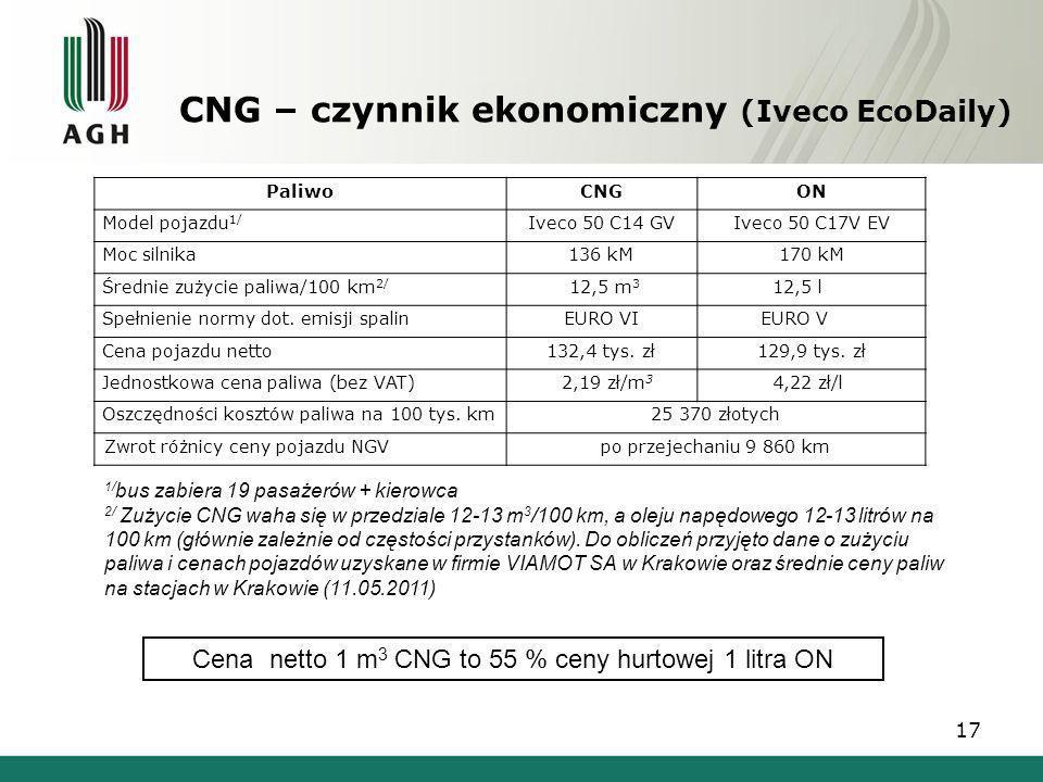 CNG – czynnik ekonomiczny (Iveco EcoDaily) PaliwoCNGON Model pojazdu 1/ Iveco 50 C14 GVIveco 50 C17V EV Moc silnika136 kM 170 kM Średnie zużycie paliw
