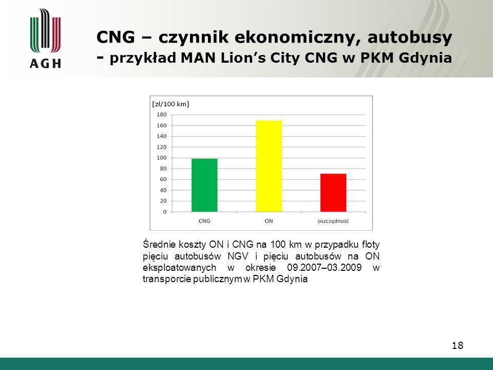 CNG – czynnik ekonomiczny, autobusy - przykład MAN Lions City CNG w PKM Gdynia Średnie koszty ON i CNG na 100 km w przypadku floty pięciu autobusów NG