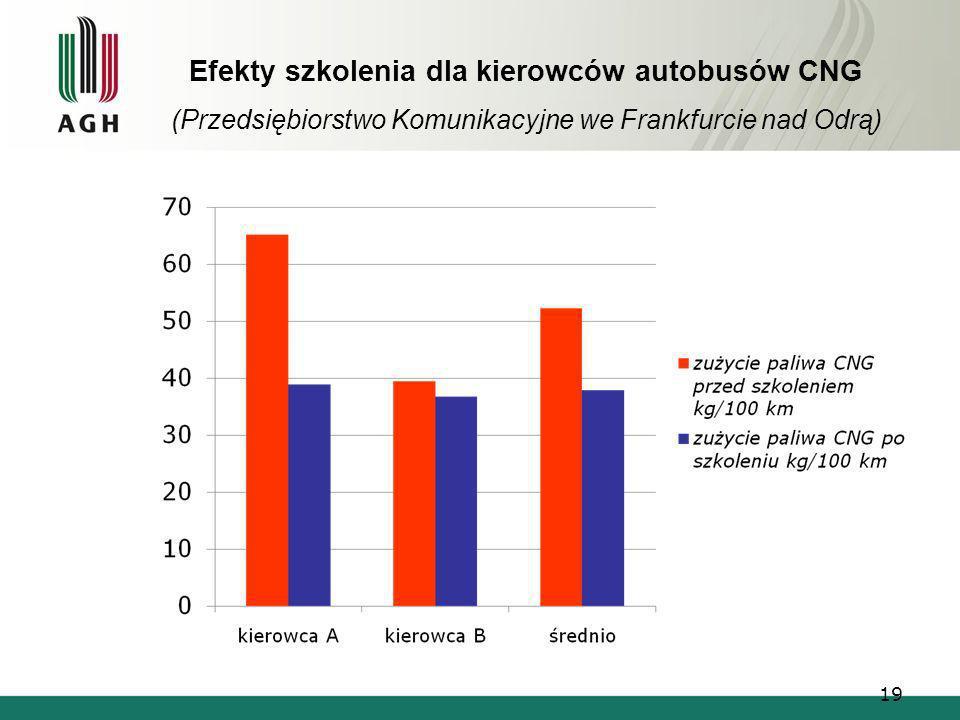 Efekty szkolenia dla kierowców autobusów CNG (Przedsiębiorstwo Komunikacyjne we Frankfurcie nad Odrą) 19