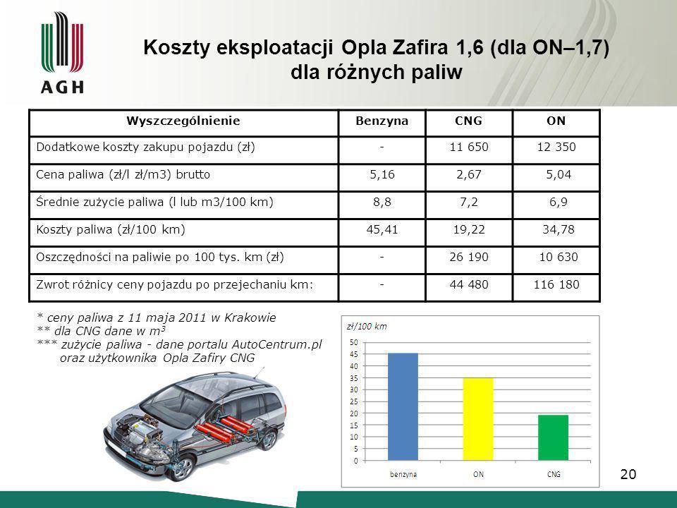 Koszty eksploatacji Opla Zafira 1,6 (dla ON–1,7) dla różnych paliw WyszczególnienieBenzynaCNGON Dodatkowe koszty zakupu pojazdu (zł)-11 65012 350 Cena