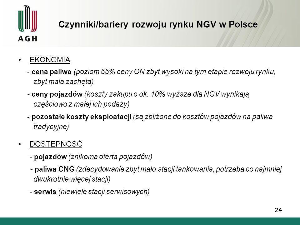 Czynniki/bariery rozwoju rynku NGV w Polsce EKONOMIA - cena paliwa (poziom 55% ceny ON zbyt wysoki na tym etapie rozwoju rynku, zbyt mała zachęta) - c