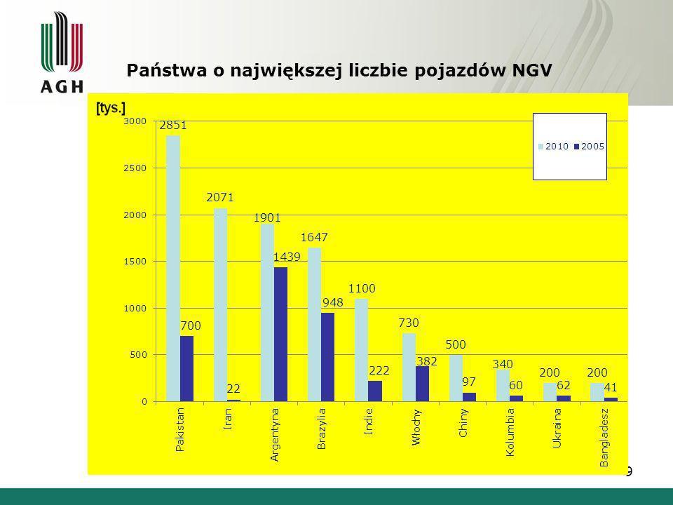 Państwa o największej liczbie pojazdów NGV 9