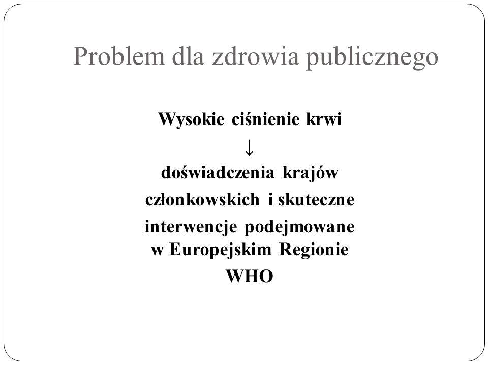 Problem dla zdrowia publicznego Wysokie ciśnienie krwi doświadczenia krajów członkowskich i skuteczne interwencje podejmowane w Europejskim Regionie W