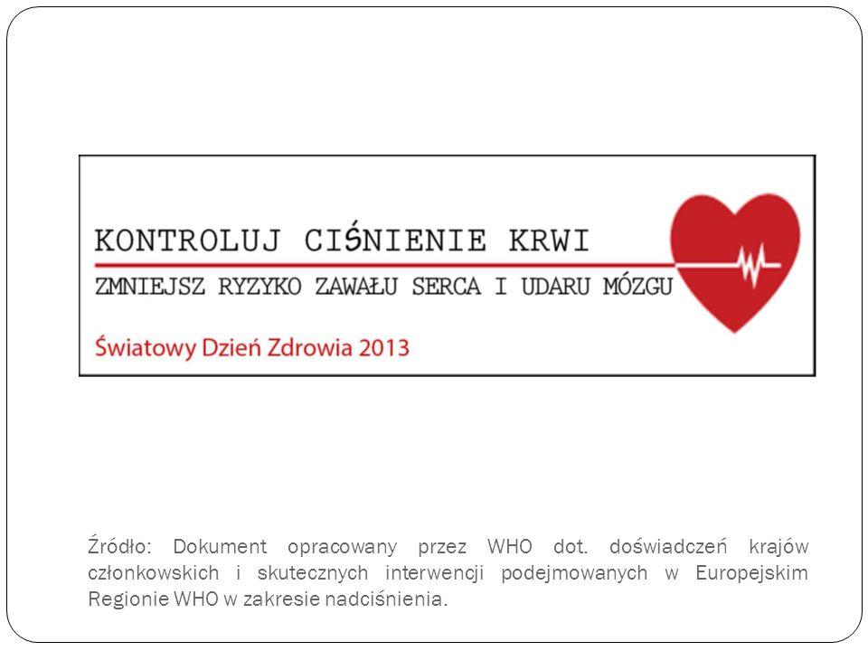 Źródło: Dokument opracowany przez WHO dot. doświadczeń krajów członkowskich i skutecznych interwencji podejmowanych w Europejskim Regionie WHO w zakre