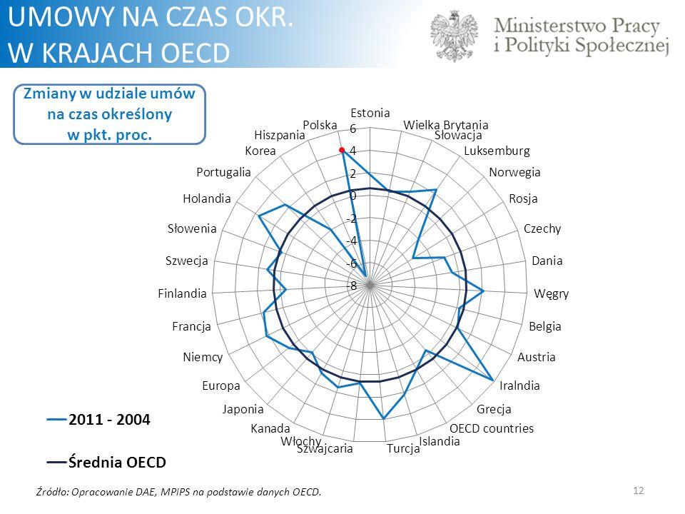 12 UMOWY NA CZAS OKR.W KRAJACH OECD Zmiany w udziale umów na czas określony w pkt.