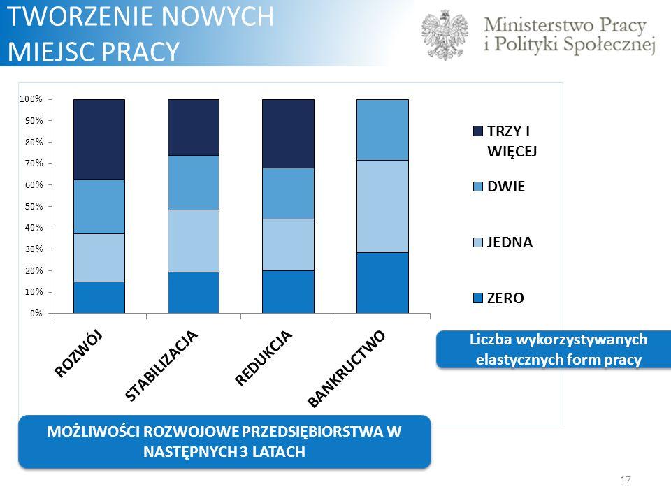 17 TWORZENIE NOWYCH MIEJSC PRACY W latach 2002-2010 w UE 85% nowych miejsc pracy netto powstało w sektorze MŚP MOŻLIWOŚCI ROZWOJOWE PRZEDSIĘBIORSTWA W NASTĘPNYCH 3 LATACH Liczba wykorzystywanych elastycznych form pracy