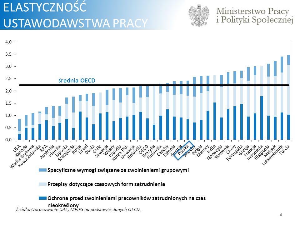 średnia OECD 4 ELASTYCZNOŚĆ USTAWODAWSTWA PRACY Źródło: Opracowanie DAE, MPiPS na podstawie danych OECD.