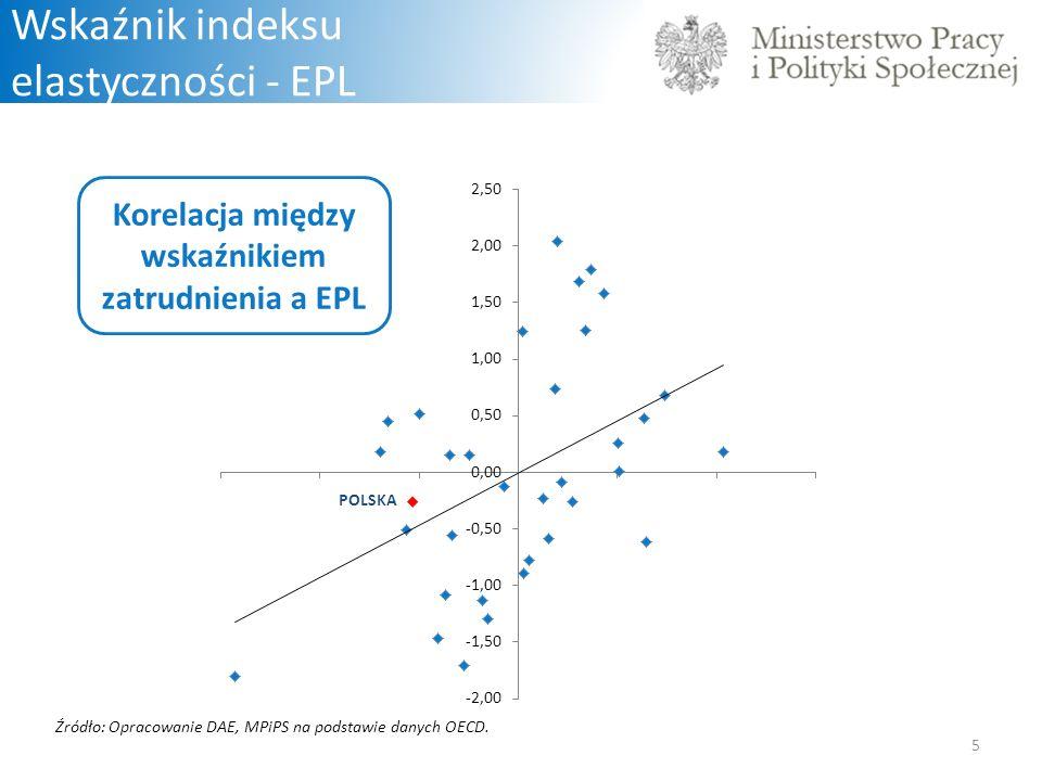 5 Wskaźnik indeksu elastyczności - EPL Korelacja między wskaźnikiem zatrudnienia a EPL Źródło: Opracowanie DAE, MPiPS na podstawie danych OECD.