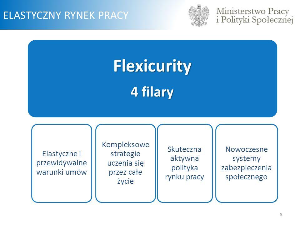 6 ELASTYCZNY RYNEK PRACYFlexicurity 4 filary Elastyczne i przewidywalne warunki umów Kompleksowe strategie uczenia się przez całe życie Skuteczna aktywna polityka rynku pracy Nowoczesne systemy zabezpieczenia społecznego