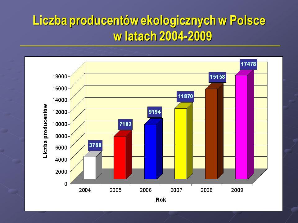 Liczba producentów ekologicznych w Polsce w latach 2004-2009