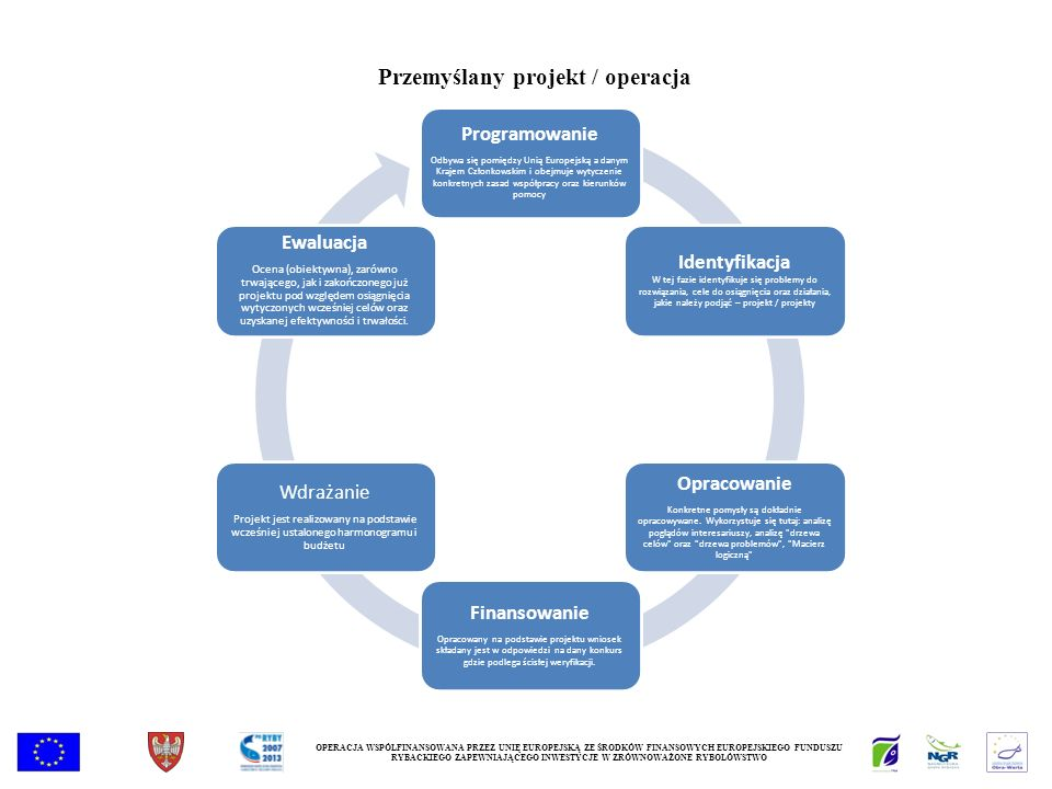 OPERACJA WSPÓŁFINANSOWANA PRZEZ UNIĘ EUROPEJSKĄ ZE ŚRODKÓW FINANSOWYCH EUROPEJSKIEGO FUNDUSZU RYBACKIEGO ZAPEWNIAJĄCEGO INWESTYCJE W ZRÓWNOWAŻONE RYBOŁÓWSTWO Przemyślany projekt / operacja Programowanie Odbywa się pomiędzy Unią Europejską a danym Krajem Członkowskim i obejmuje wytyczenie konkretnych zasad współpracy oraz kierunków pomocy Identyfikacja W tej fazie identyfikuje się problemy do rozwiązania, cele do osiągnięcia oraz działania, jakie należy podjąć – projekt / projekty Opracowanie Konkretne pomysły są dokładnie opracowywane.