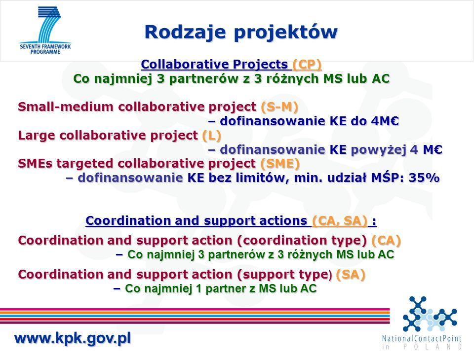 www.kpk.gov.pl Rodzaje projektów www.kpk.gov.pl Collaborative Projects (CP) Co najmniej 3 partnerów z 3 różnych MS lub AC Small-medium collaborative project (S-M) – dofinansowanie KE do 4M Large collaborative project (L) – dofinansowanie KE powyżej 4 M SMEs targeted collaborative project (SME) – dofinansowanie KE bez limitów, min.