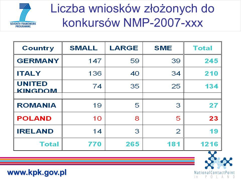 www.kpk.gov.pl Liczba wniosków złożonych do konkursów NMP-2007-xxx