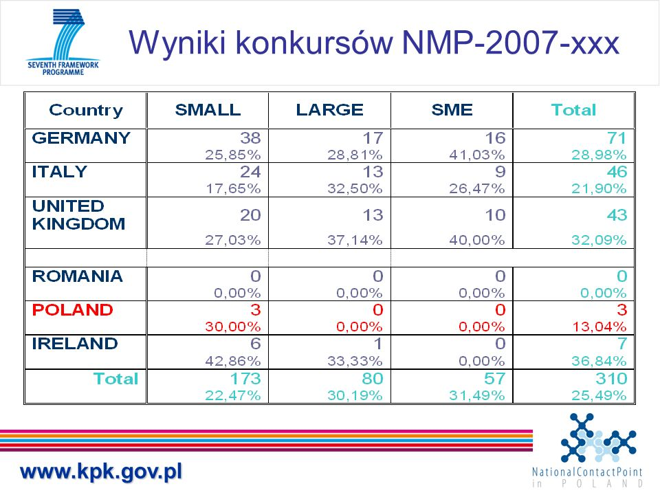 www.kpk.gov.pl Wyniki konkursów NMP-2007-xxx