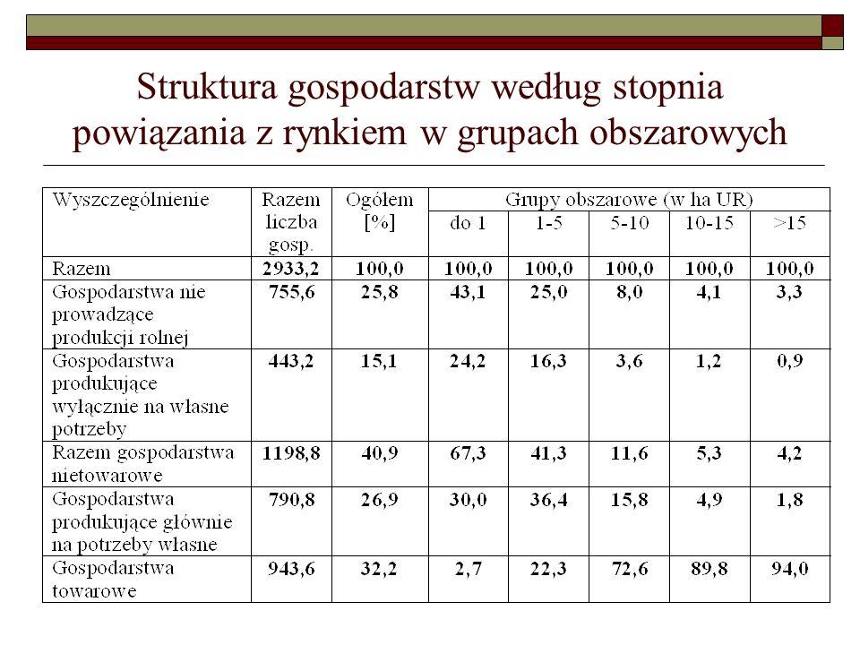 Struktura gospodarstw według stopnia powiązania z rynkiem w grupach obszarowych