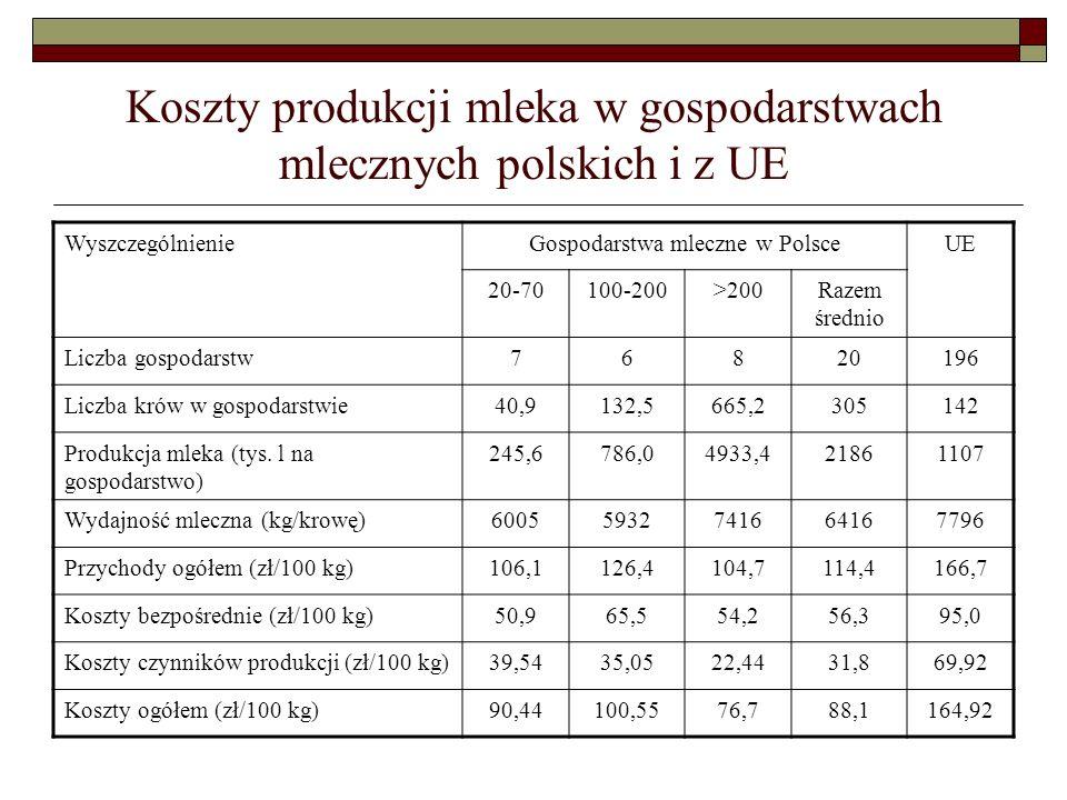 Koszty produkcji mleka w gospodarstwach mlecznych polskich i z UE WyszczególnienieGospodarstwa mleczne w PolsceUE 20-70100-200>200Razem średnio Liczba gospodarstw76820196 Liczba krów w gospodarstwie40,9132,5665,2305142 Produkcja mleka (tys.