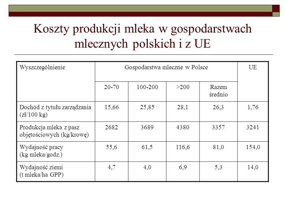 Koszty produkcji mleka w gospodarstwach mlecznych polskich i z UE WyszczególnienieGospodarstwa mleczne w PolsceUE 20-70100-200>200Razem średnio Dochód z tytułu zarządzania (zł/100 kg) 15,6625,8528,126,31,76 Produkcja mleka z pasz objętościowych (kg/krowę) 26823689438033573241 Wydajność pracy (kg mleka/godz.) 55,661,5116,681,0154,0 Wydajność ziemi (t mleka/ha GPP) 4,74,06,95,314,0