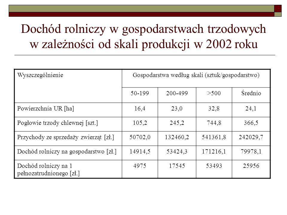Dochód rolniczy w gospodarstwach trzodowych w zależności od skali produkcji w 2002 roku WyszczególnienieGospodarstwa według skali (sztuk/gospodarstwo) 50-199200-499>500Średnio Powierzchnia UR [ha]16,423,032,824,1 Pogłowie trzody chlewnej [szt.]105,2245,2744,8366,5 Przychody ze sprzedaży zwierząt [zł.]50702,0132460,2541361,8242029,7 Dochód rolniczy na gospodarstwo [zł.]14914,553424,3171216,179978,1 Dochód rolniczy na 1 pełnozatrudnionego [zł.] 4975175455349325956
