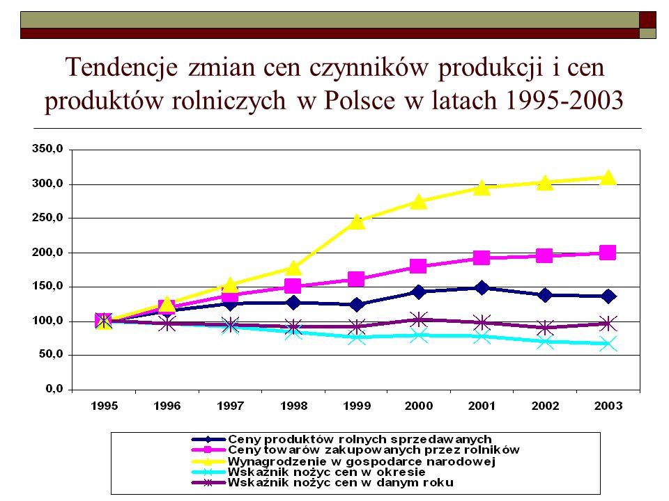 Dochody w 2004 roku po akcesji – dochód osobisty w zł/płnztr. (według grup obszarowych)
