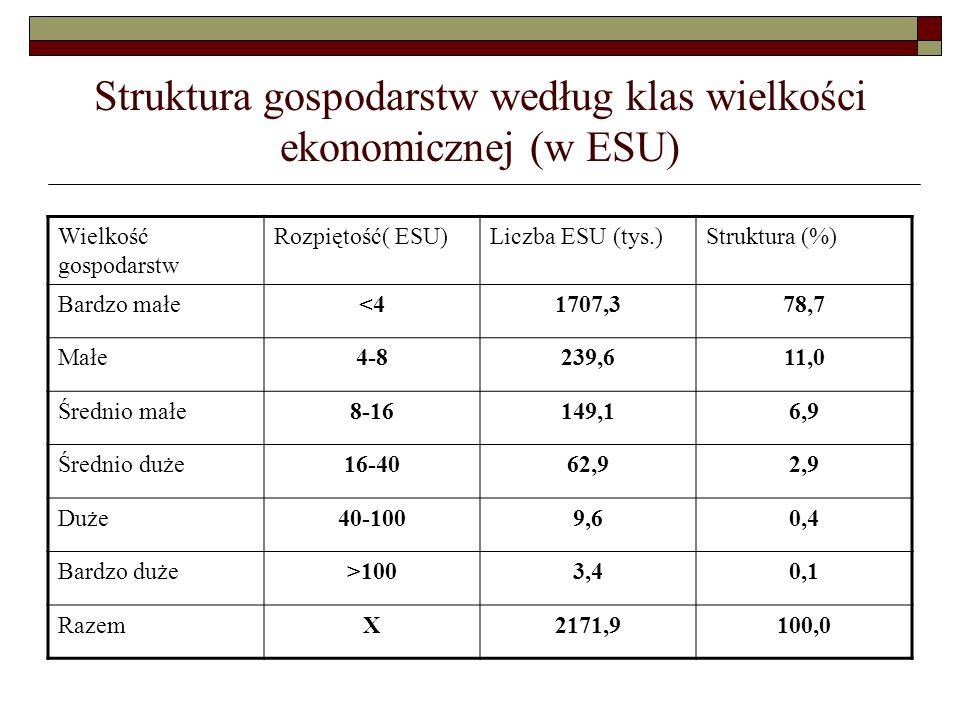 Struktura gospodarstw według klas wielkości ekonomicznej (w ESU) Wielkość gospodarstw Rozpiętość( ESU)Liczba ESU (tys.)Struktura (%) Bardzo małe<41707,378,7 Małe4-8239,611,0 Średnio małe8-16149,16,9 Średnio duże16-4062,92,9 Duże40-1009,60,4 Bardzo duże>1003,40,1 RazemX2171,9100,0