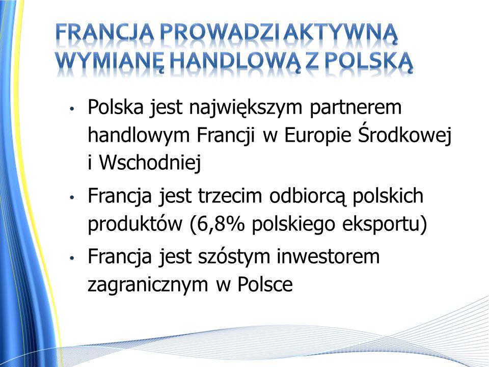 Polska jest największym partnerem handlowym Francji w Europie Środkowej i Wschodniej Francja jest trzecim odbiorcą polskich produktów (6,8% polskiego eksportu) Francja jest szóstym inwestorem zagranicznym w Polsce