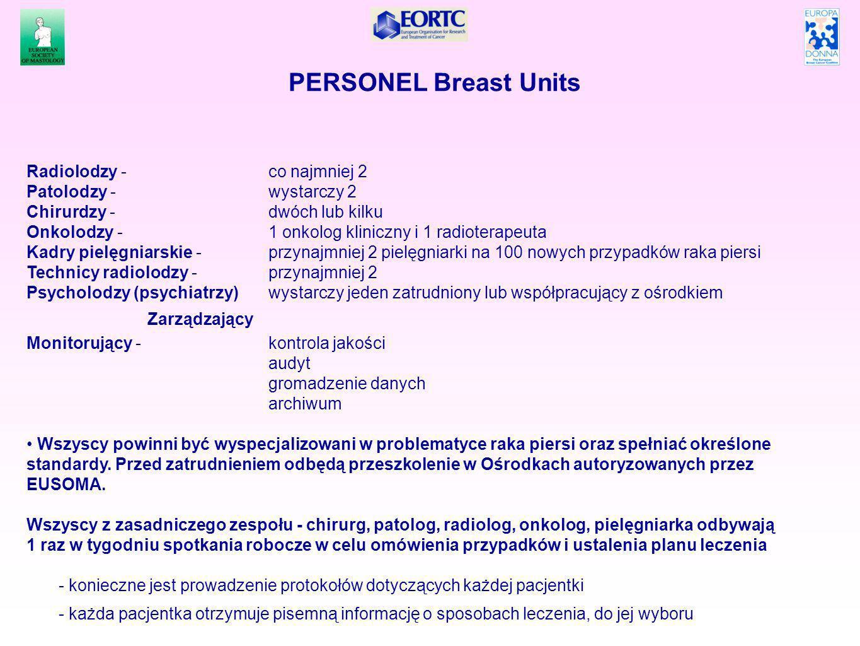 PERSONEL Breast Units Radiolodzy -co najmniej 2 Patolodzy - wystarczy 2 Chirurdzy - dwóch lub kilku Onkolodzy - 1 onkolog kliniczny i 1 radioterapeuta Kadry pielęgniarskie - przynajmniej 2 pielęgniarki na 100 nowych przypadków raka piersi Technicy radiolodzy - przynajmniej 2 Psycholodzy (psychiatrzy)wystarczy jeden zatrudniony lub współpracujący z ośrodkiem Zarządzający Monitorujący -kontrola jakości audyt gromadzenie danych archiwum Wszyscy powinni być wyspecjalizowani w problematyce raka piersi oraz spełniać określone standardy.