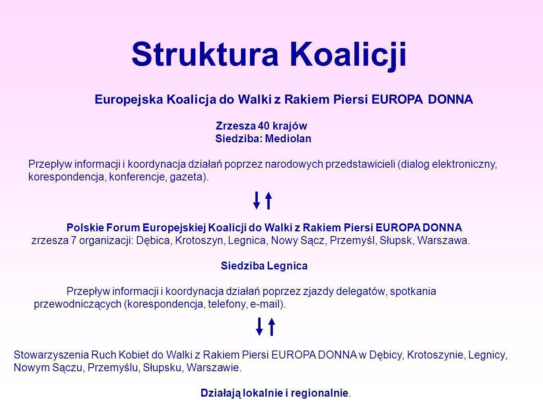 Struktura Koalicji Europejska Koalicja do Walki z Rakiem Piersi EUROPA DONNA Zrzesza 40 krajów Siedziba: Mediolan Przepływ informacji i koordynacja dz