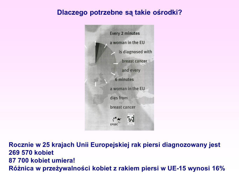 Dlaczego potrzebne są takie ośrodki? Rocznie w 25 krajach Unii Europejskiej rak piersi diagnozowany jest 269 570 kobiet 87 700 kobiet umiera! Różnica