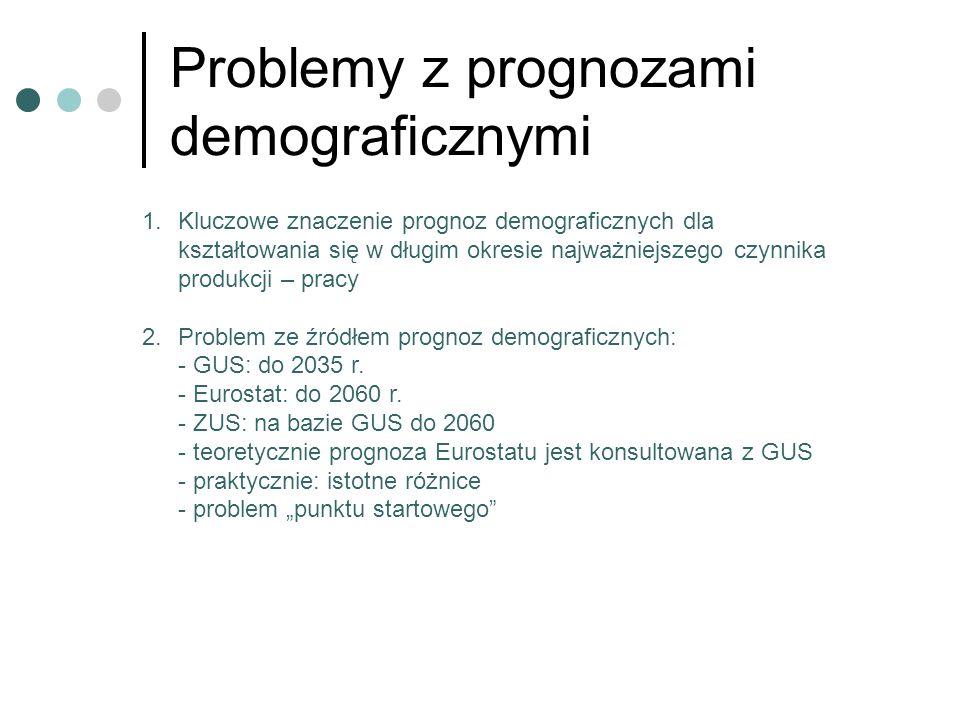 Problemy z prognozami demograficznymi 1.Kluczowe znaczenie prognoz demograficznych dla kształtowania się w długim okresie najważniejszego czynnika pro