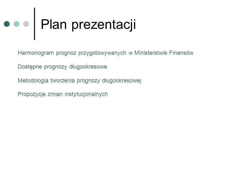 Plan prezentacji Harmonogram prognoz przygotowywanych w Ministerstwie Finansów Dostępne prognozy długookresowe Metodologia tworzenia prognozy długookr