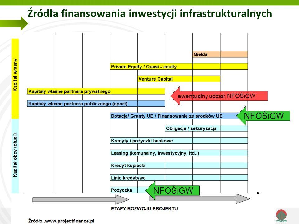 Narodowy Fundusz Ochrony Środowiska i Gospodarki Wodnej Źródła finansowania inwestycji infrastrukturalnych NFOŚiGW ewentualny udział.