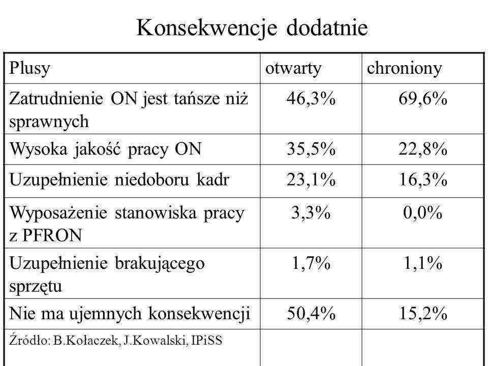 Konsekwencje dodatnie Plusyotwartychroniony Zatrudnienie ON jest tańsze niż sprawnych 46,3%69,6% Wysoka jakość pracy ON35,5%22,8% Uzupełnienie niedobo