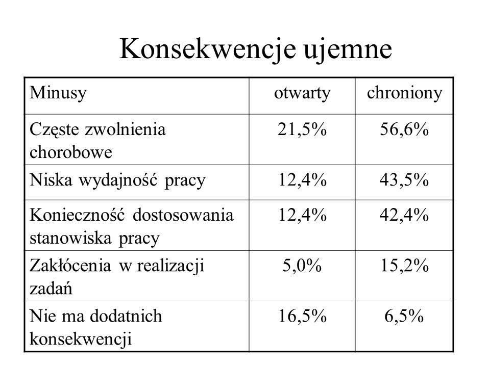 Minusyotwartychroniony Częste zwolnienia chorobowe 21,5%56,6% Niska wydajność pracy12,4%43,5% Konieczność dostosowania stanowiska pracy 12,4%42,4% Zak