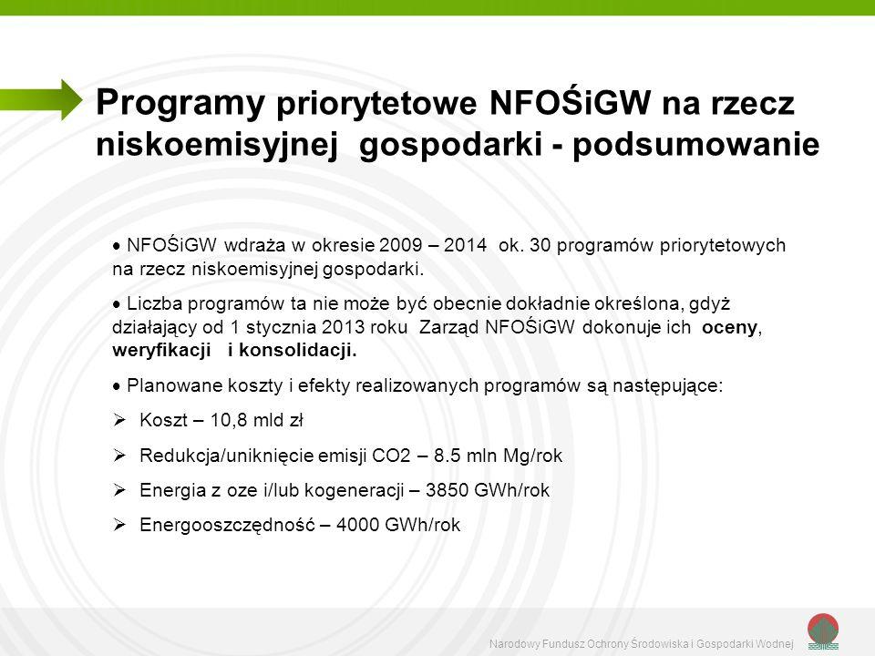 Narodowy Fundusz Ochrony Środowiska i Gospodarki Wodnej Programy priorytetowe NFOŚiGW na rzecz niskoemisyjnej gospodarki - podsumowanie NFOŚiGW wdraża